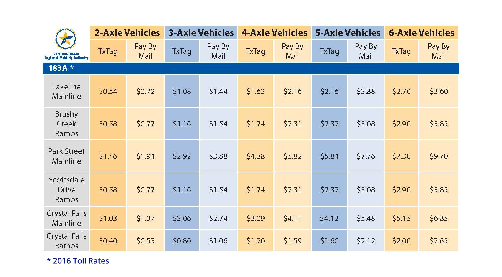 A Toll Central Texas Regional Mobility Authority - 183a toll road map